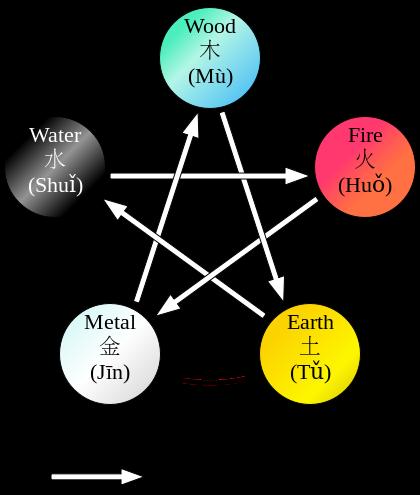 Five elements Tong Ren Tang
